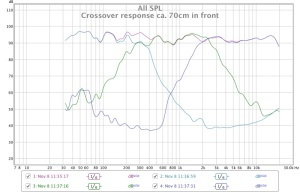 Crossover response ca 70cm in front